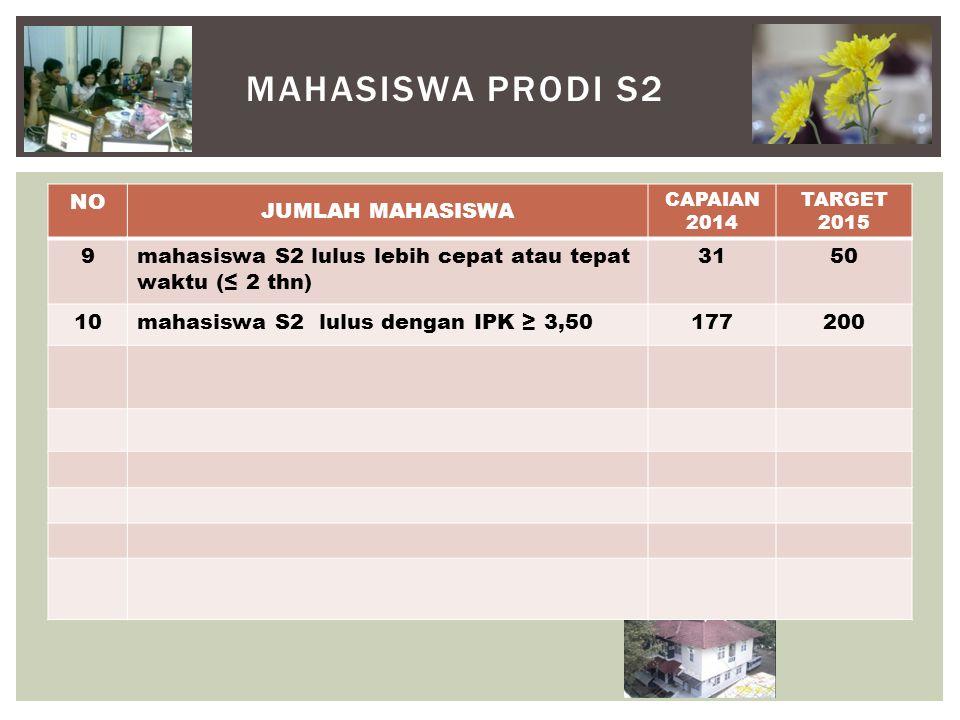 MAHASISWA PRODI S2 NO JUMLAH MAHASISWA CAPAIAN 2014 TARGET 2015 9mahasiswa S2 lulus lebih cepat atau tepat waktu (≤ 2 thn) 3150 10mahasiswa S2 lulus dengan IPK ≥ 3,50177200