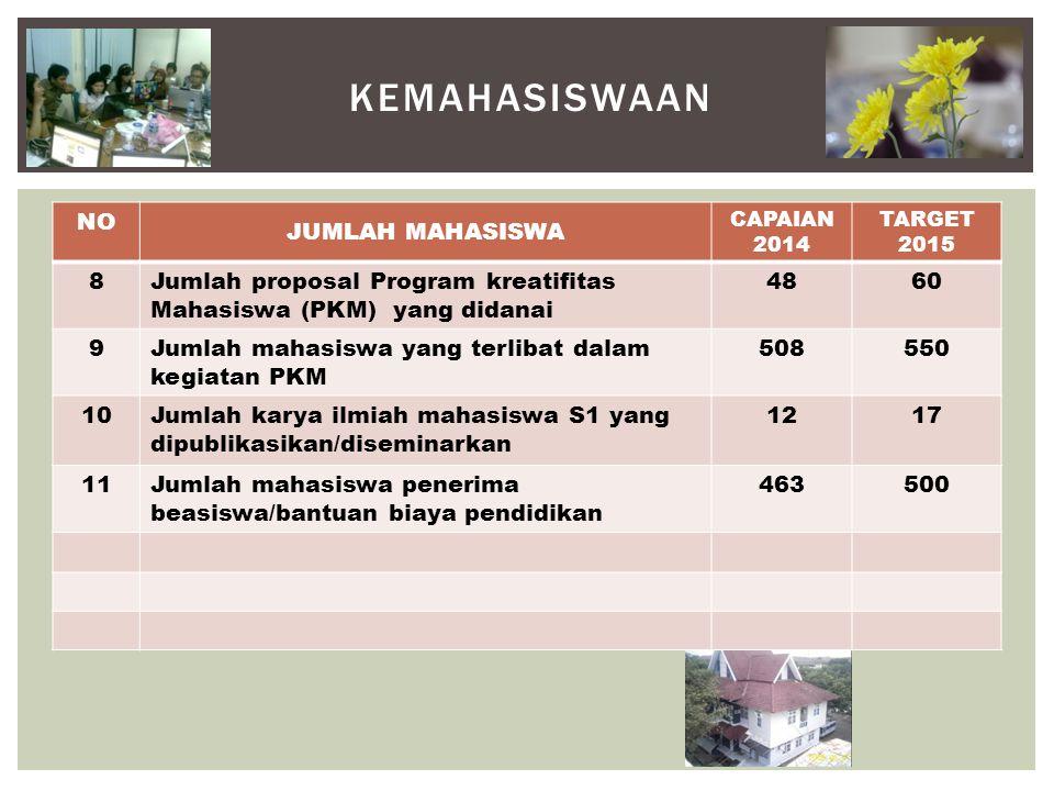 KEMAHASISWAAN NO JUMLAH MAHASISWA CAPAIAN 2014 TARGET 2015 8Jumlah proposal Program kreatifitas Mahasiswa (PKM) yang didanai 4860 9Jumlah mahasiswa yang terlibat dalam kegiatan PKM 508550 10Jumlah karya ilmiah mahasiswa S1 yang dipublikasikan/diseminarkan 1217 11Jumlah mahasiswa penerima beasiswa/bantuan biaya pendidikan 463500
