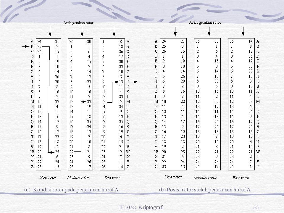 IF3058 Kriptografi33 (a) Kondisi rotor pada penekanan huruf A(b) Posisi rotor stelah penekanan huruf A