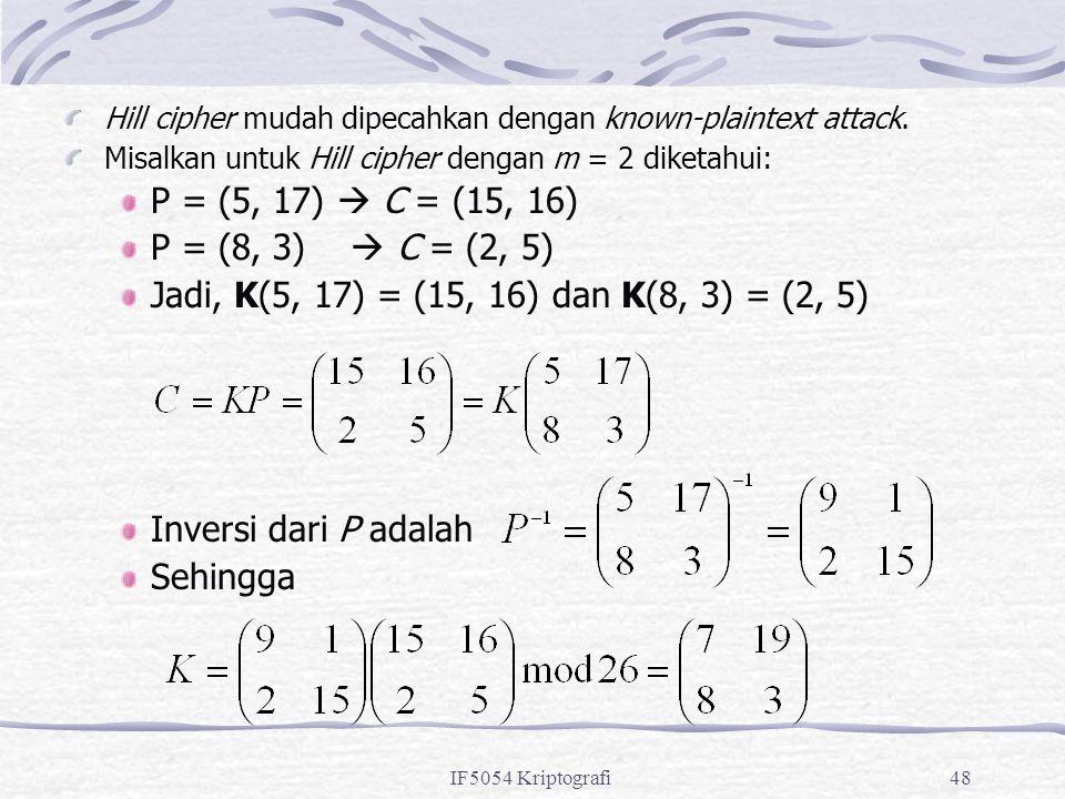 IF5054 Kriptografi48 Hill cipher mudah dipecahkan dengan known-plaintext attack. Misalkan untuk Hill cipher dengan m = 2 diketahui: P = (5, 17)  C =