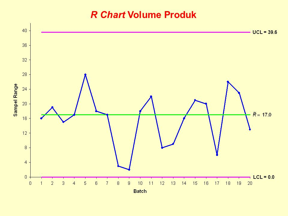 R Chart Volume Produk UCL = 39.6 LCL = 0.0