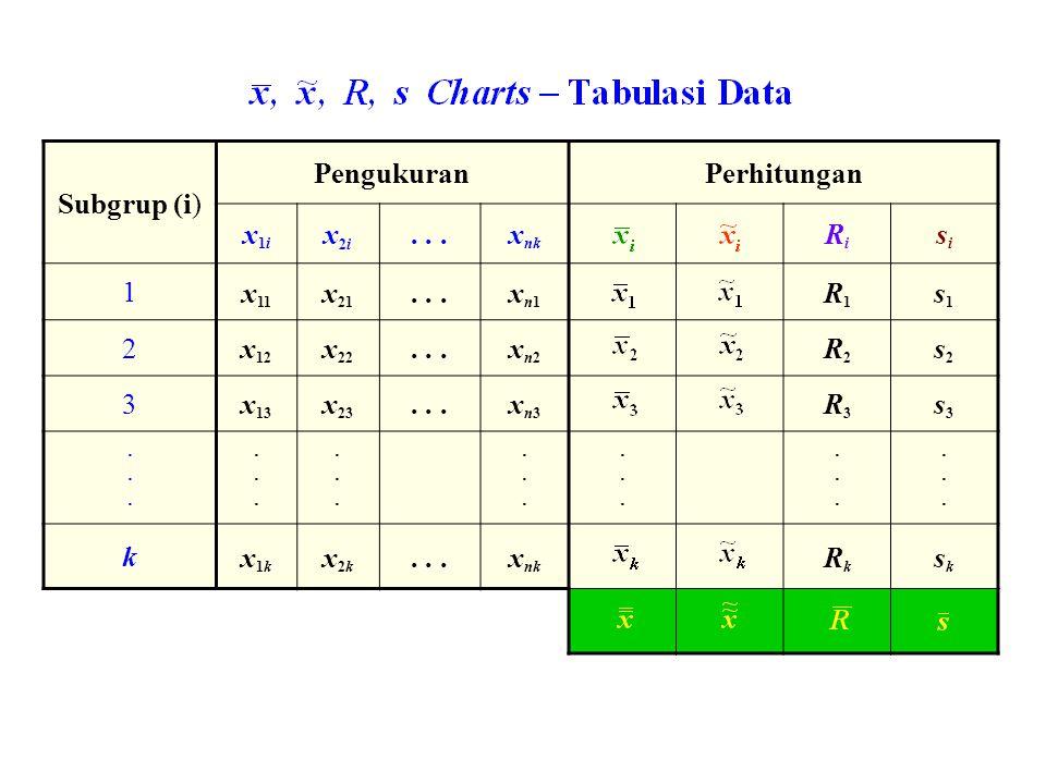 Subgrup (i) PengukuranPerhitungan x1ix1i x2ix2i...x nk RiRi sisi 1 x 11 x 21...xn1xn1 R1R1 s1s1 2 x 12 x 22...xn2xn2 R2R2 s2s2 3 x 13 x 23...xn3xn3 R3R3 s3s3..........................................