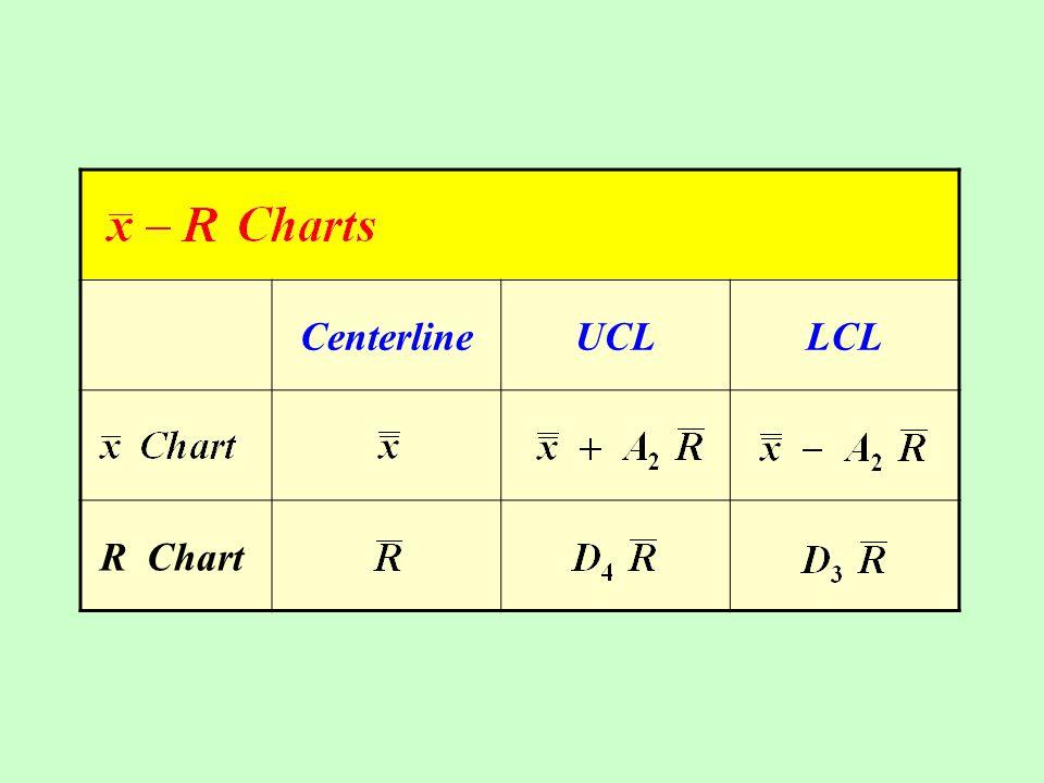 CenterlineUCLLCL R Chart