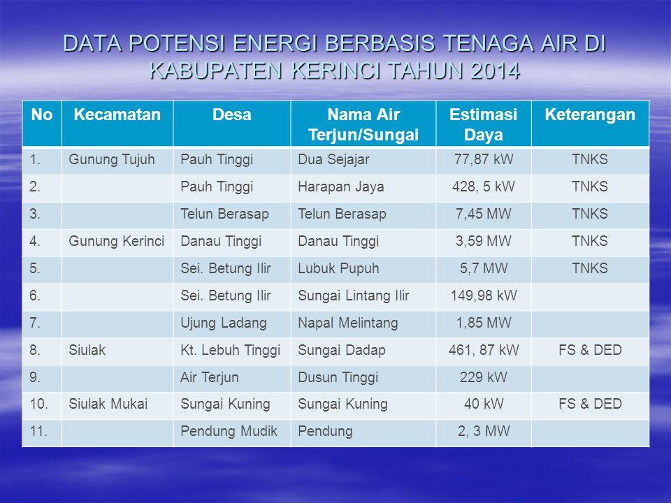 DATA POTENSI ENERGI BERBASIS TENAGA AIR DI KABUPATEN KERINCI TAHUN 2014 NoKecamatanDesaNama Air Terjun/Sungai Estimasi Daya Keterangan 1.Gunung TujuhPauh TinggiDua Sejajar77,87 kWTNKS 2.Pauh TinggiHarapan Jaya428, 5 kWTNKS 3.Telun Berasap 7,45 MWTNKS 4.Gunung KerinciDanau Tinggi 3,59 MWTNKS 5.Sei.