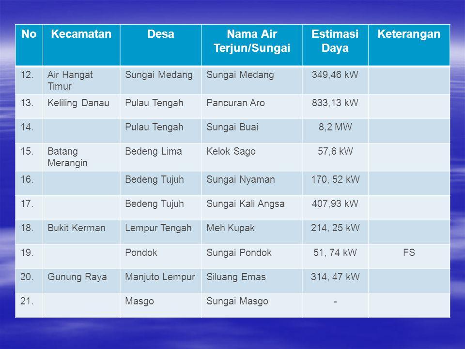 NoKecamatanDesaNama Air Terjun/Sungai Estimasi Daya Keterangan 12.Air Hangat Timur Sungai Medang 349,46 kW 13.Keliling DanauPulau TengahPancuran Aro83