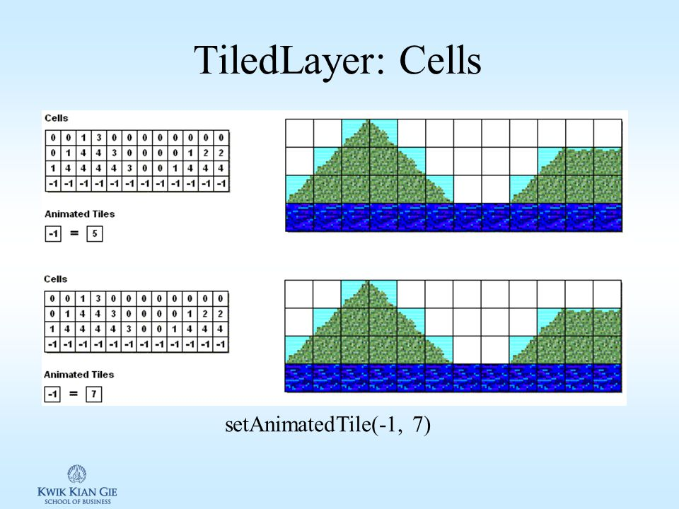TiledLayer: Tiles