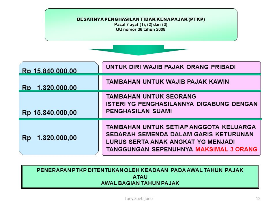 Rp 15.840.000,00 Rp 1.320.000,00 Rp 15.840.000,00 Rp 1.320.000,00 UNTUK DIRI WAJIB PAJAK ORANG PRIBADI TAMBAHAN UNTUK WAJIB PAJAK KAWIN TAMBAHAN UNTUK SEORANG ISTERI YG PENGHASILANNYA DIGABUNG DENGAN PENGHASILAN SUAMI TAMBAHAN UNTUK SETIAP ANGGOTA KELUARGA SEDARAH SEMENDA DALAM GARIS KETURUNAN LURUS SERTA ANAK ANGKAT YG MENJADI TANGGUNGAN SEPENUHNYA MAKSIMAL 3 ORANG PENERAPAN PTKP DITENTUKAN OLEH KEADAAN PADA AWAL TAHUN PAJAK ATAU AWAL BAGIAN TAHUN PAJAK BESARNYA PENGHASILAN TIDAK KENA PAJAK (PTKP) Pasal 7 ayat (1), (2) dan (3) UU nomor 36 tahun 2008 12Tony Soebijono