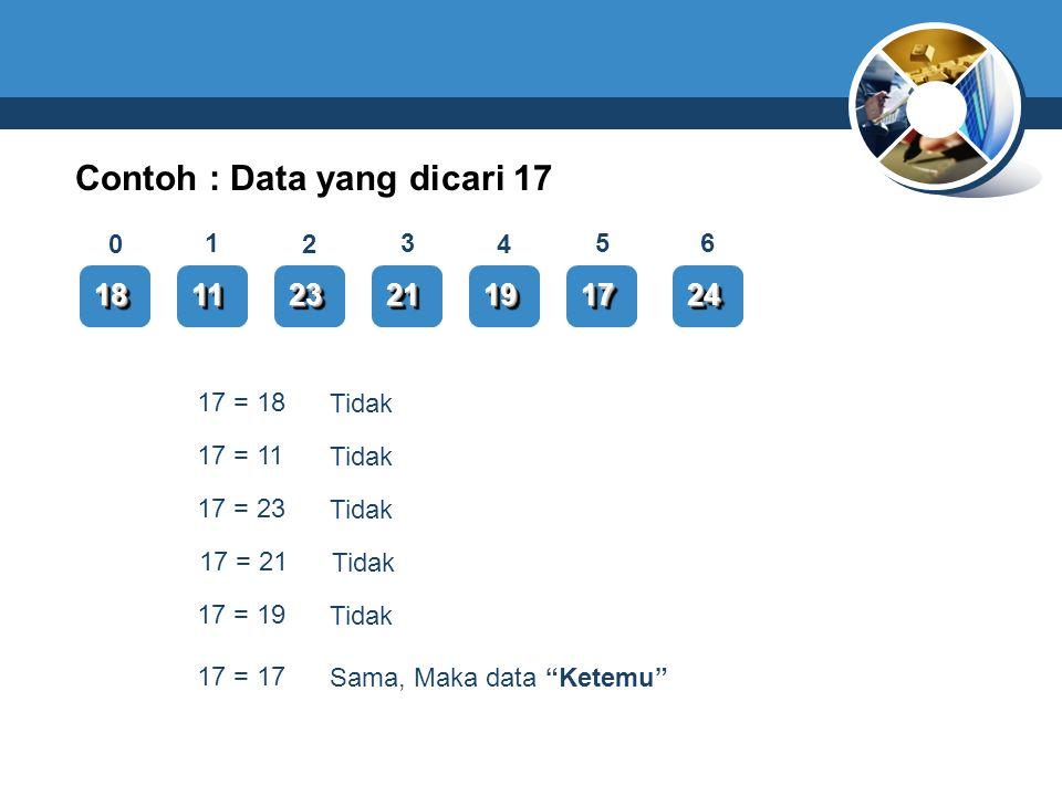 Contoh : Data yang dicari 17 1818111123232121191917172424 0 13 2 6 4 5 17 = 18 Tidak 17 = 11 Tidak 17 = 23 Tidak 17 = 21 Tidak 17 = 19 Tidak 17 = 17 S