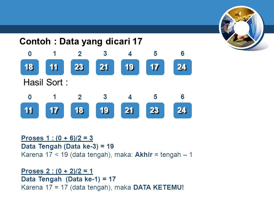 Contoh : Data yang dicari 17 1818111123232121191917172424 0 13 2 6 4 5 1111171718181919212123232424 0 13 2 6 4 5 Hasil Sort : Proses 1 : (0 + 6)/2 = 3