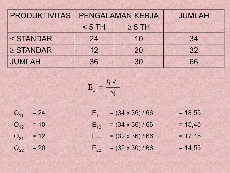 O 11 = 24E 11 = (34 x 36) / 66= 18,55 O 12 = 10E 12 = (34 x 30) / 66= 15,45 O 21 = 12E 21 = (32 x 36) / 66= 17,45 O 22 = 20E 22 = (32 x 30) / 66= 14,55 PRODUKTIVITASPENGALAMAN KERJAJUMLAH < 5 TH  5 TH < STANDAR241034  STANDAR 122032 JUMLAH363066