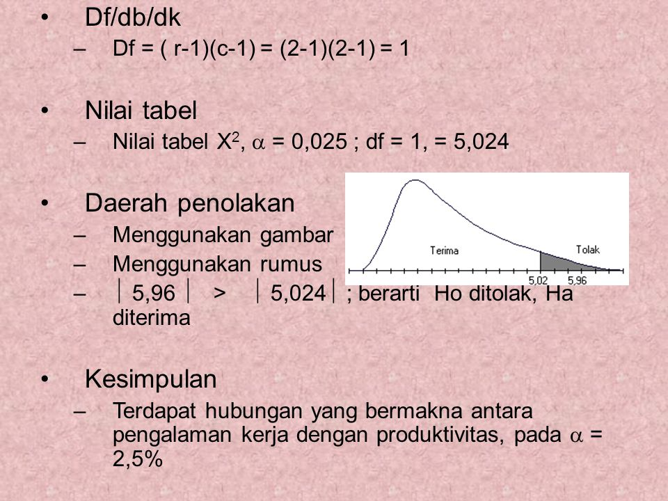Df/db/dk –Df = ( r-1)(c-1) = (2-1)(2-1) = 1 Nilai tabel –Nilai tabel X 2,  = 0,025 ; df = 1, = 5,024 Daerah penolakan –Menggunakan gambar –Menggunakan rumus –  5,96  >  5,024  ; berarti Ho ditolak, Ha diterima Kesimpulan –Terdapat hubungan yang bermakna antara pengalaman kerja dengan produktivitas, pada  = 2,5%