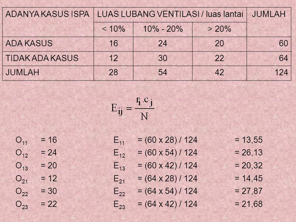 O 11 = 16E 11 = (60 x 28) / 124= 13,55 O 12 = 24E 12 = (60 x 54) / 124= 26,13 O 13 = 20E 13 = (60 x 42) / 124= 20,32 O 21 = 12E 21 = (64 x 28) / 124= 14,45 O 22 = 30E 22 = (64 x 54) / 124= 27,87 O 23 = 22E 23 = (64 x 42) / 124= 21,68 ADANYA KASUS ISPALUAS LUBANG VENTILASI / luas lantaiJUMLAH < 10%10% - 20%> 20% ADA KASUS16242060 TIDAK ADA KASUS12302264 JUMLAH285442124