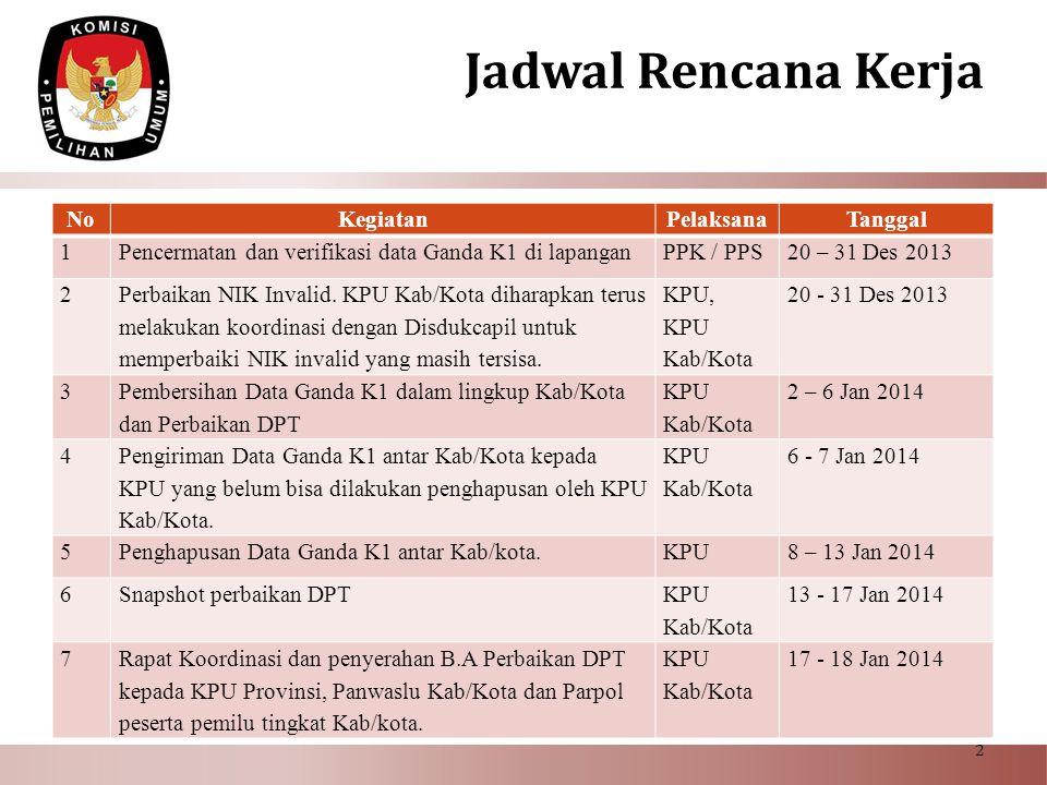 NoKegiatanPelaksanaTanggal 1Pencermatan dan verifikasi data Ganda K1 di lapanganPPK / PPS20 – 31 Des 2013 2 Perbaikan NIK Invalid. KPU Kab/Kota dihara