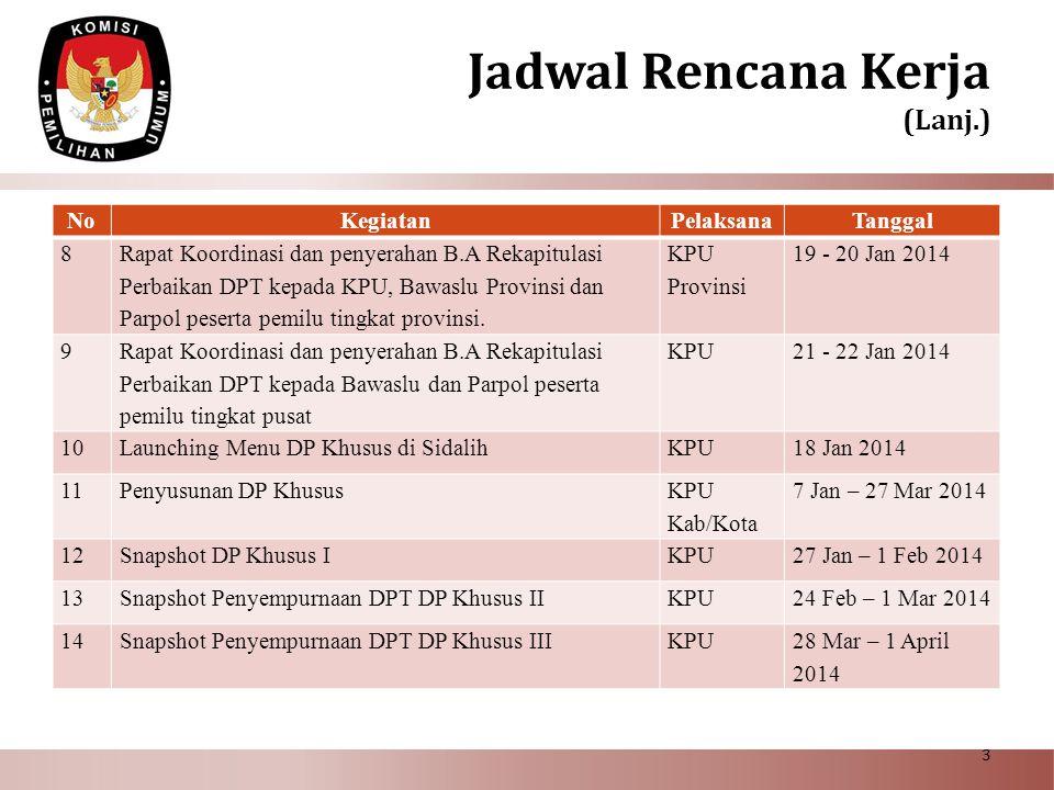 NoKegiatanPelaksanaTanggal 8 Rapat Koordinasi dan penyerahan B.A Rekapitulasi Perbaikan DPT kepada KPU, Bawaslu Provinsi dan Parpol peserta pemilu tin