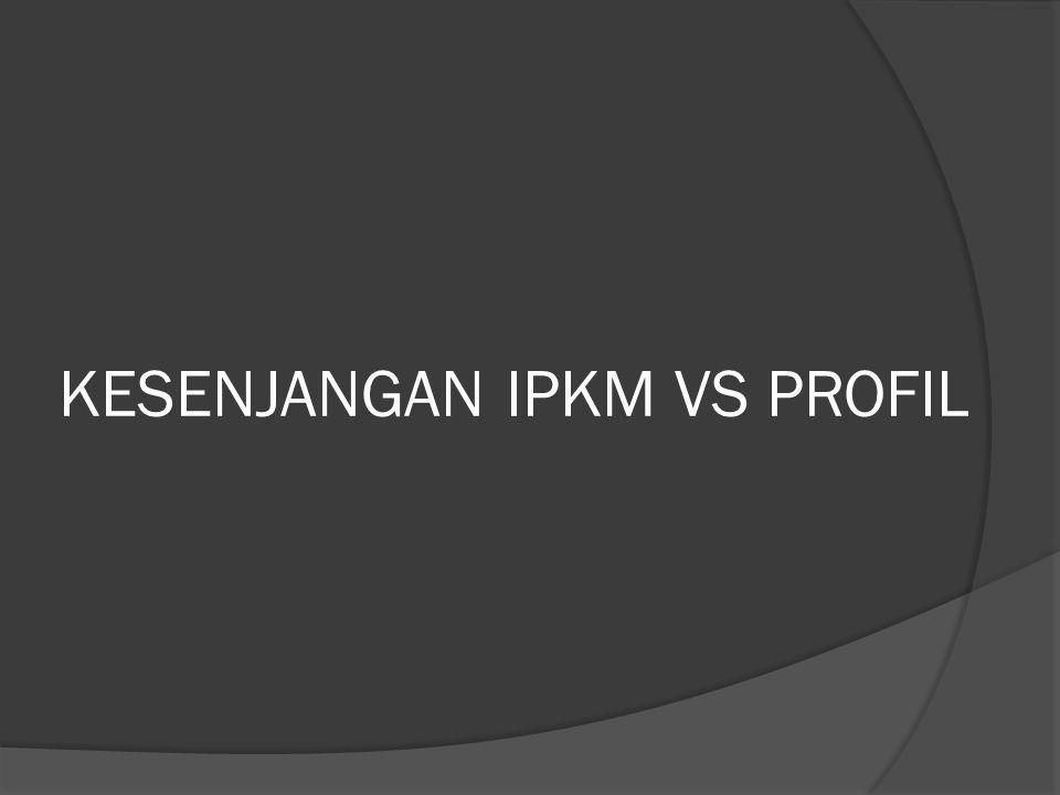 KESENJANGAN IPKM VS PROFIL