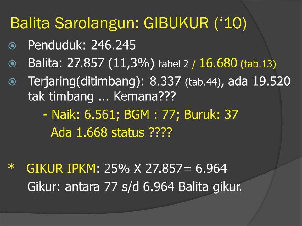 Balita Sarolangun: GIBUKUR ('10)  Penduduk: 246.245  Balita: 27.857 (11,3%) tabel 2 / 16.680 (tab.13)  Terjaring(ditimbang): 8.337 (tab.44), ada 19.520 tak timbang...