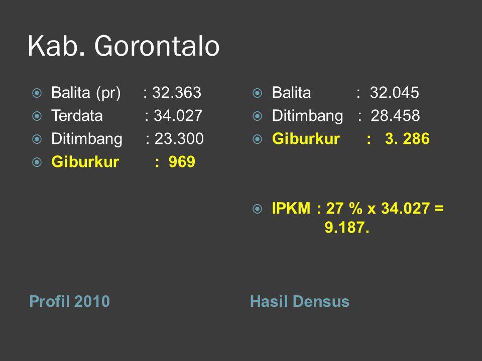 Kab. Gorontalo Profil 2010Hasil Densus  Balita (pr) : 32.363  Terdata : 34.027  Ditimbang : 23.300  Giburkur : 969  Balita : 32.045  Ditimbang :