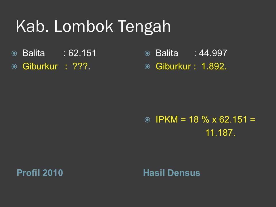 Kab. Lombok Tengah Profil 2010Hasil Densus  Balita : 62.151  Giburkur: .