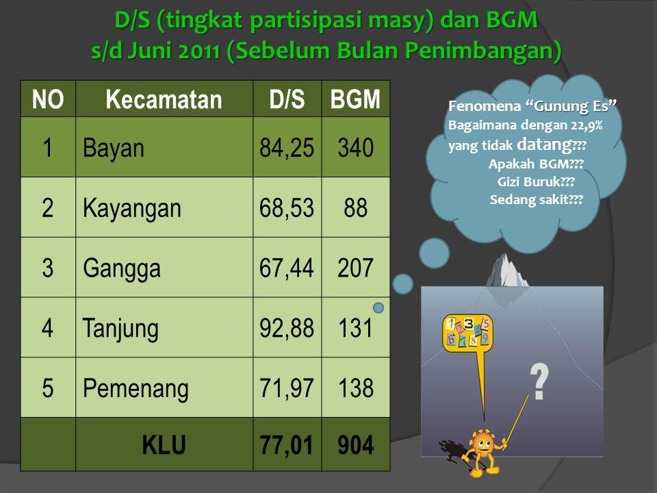 NOKecamatanD/SBGM 1 Bayan84,25340 2 Kayangan68,5388 3 Gangga67,44207 4 Tanjung92,88131 5 Pemenang71,97138 KLU77,01904 D/S (tingkat partisipasi masy) dan BGM s/d Juni 2011 (Sebelum Bulan Penimbangan) Gunung Es Fenomena Gunung Es Bagaimana dengan 22,9% yang tidak datang .