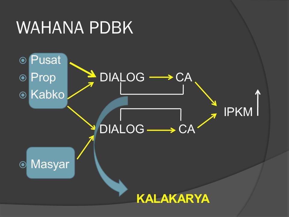 WAHANA PDBK  Pusat  Prop DIALOG CA  Kabko IPKM DIALOG CA  Masyar KALAKARYA