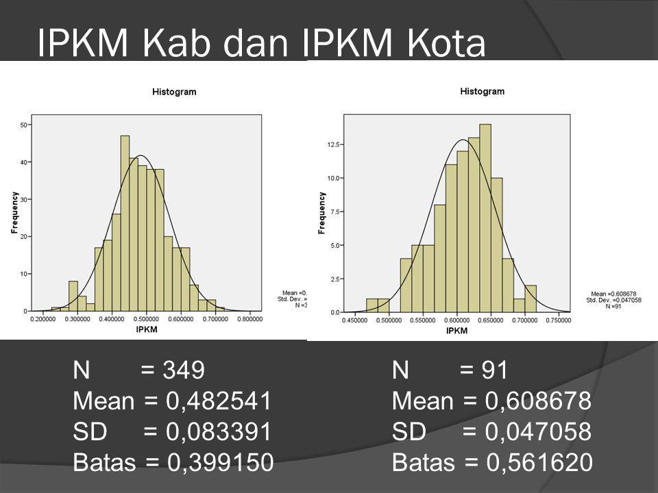 IPKM Kab dan IPKM Kota N = 349 Mean = 0,482541 SD = 0,083391 Batas = 0,399150 N = 91 Mean = 0,608678 SD = 0,047058 Batas = 0,561620