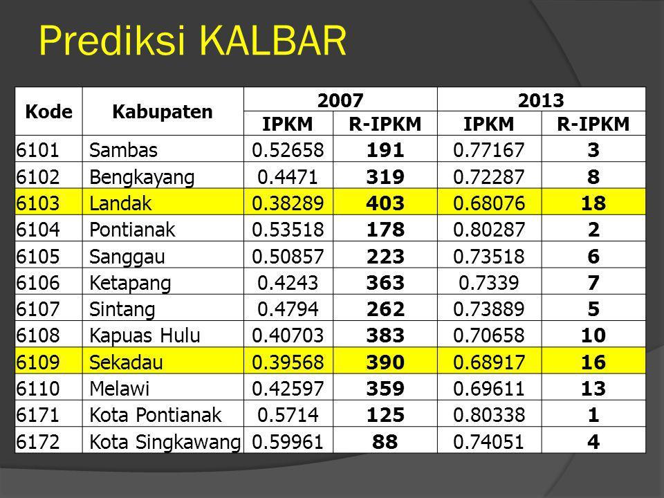 Kab.Lombok Tengah Profil 2010Hasil Densus  Balita : 62.151  Giburkur: ???.