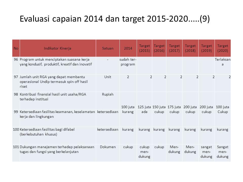 Evaluasi capaian 2014 dan target 2015-2020.....(9) NoIndikator KinerjaSatuan2014 Target (2015) Target (2016) Target (2017) Target (2018) Target (2019) Target (2020) 96Program untuk menciptakan suasana kerja yang kondusif, produktif, kreatif dan inovatif -sudah ter- program Terlaksan a 97Jumlah unit RGA yang dapat membantu operasional Undip termasuk spin off hasil riset Unit2222222 98Kontribusi finansial hasil unit usaha/RGA terhadap institusi Rupiah 100 juta125 juta150 juta175 juta200 juta 100 juta 99Ketersediaan fasilitas keamanan, keselamatan kerja dan lingkungan ketersediaankurangadacukup Cukup 100Ketersediaan fasilitas bagi difabel (berkebutuhan khusus) ketersediaankurang 101Dukungan manajemen terhadap pelaksanaan tugas dan fungsi yang berkelanjutan Dokumencukupcukup men- dukung cukupMen- dukung sangat men- dukung Sangat men- dukung