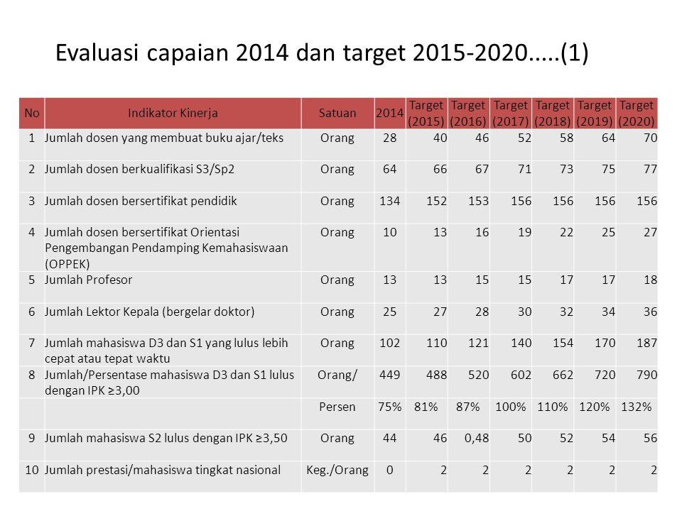 Evaluasi capaian 2014 dan target 2015-2020.....(1) NoIndikator KinerjaSatuan2014 Target (2015) Target (2016) Target (2017) Target (2018) Target (2019) Target (2020) 1Jumlah dosen yang membuat buku ajar/teksOrang28404652586470 2Jumlah dosen berkualifikasi S3/Sp2Orang64666771737577 3Jumlah dosen bersertifikat pendidikOrang134152153156 4Jumlah dosen bersertifikat Orientasi Pengembangan Pendamping Kemahasiswaan (OPPEK) Orang10131619222527 5Jumlah ProfesorOrang13 15 17 18 6Jumlah Lektor Kepala (bergelar doktor)Orang25272830323436 7Jumlah mahasiswa D3 dan S1 yang lulus lebih cepat atau tepat waktu Orang102110121140154170187 8Jumlah/Persentase mahasiswa D3 dan S1 lulus dengan IPK ≥3,00 Orang/449488520602662720790 Persen75%81%87%100%110%120%132% 9Jumlah mahasiswa S2 lulus dengan IPK ≥3,50Orang44460,4850525456 10Jumlah prestasi/mahasiswa tingkat nasionalKeg./Orang0222222