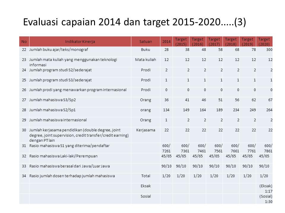 Evaluasi capaian 2014 dan target 2015-2020.....(3) NoIndikator KinerjaSatuan2014 Target (2015) Target (2016) Target (2017) Target (2018) Target (2019) Target (2020) 22Jumlah buku ajar/teks/monografBuku283848586878300 23Jumlah mata kuliah yang menggunakan teknologi informasi Mata kuliah12 24Jumlah program studi S2/sederajatProdi2222222 25Jumlah program studi S3/sederajatProdi1111111 26Jumlah prodi yang menawarkan program internasionalProdi0000000 27Jumlah mahasiswa S3/Sp2Orang36414651566267 28Jumlah mahasiswa S2/Sp1orang134149164189234249264 29Jumlah mahasiswa internasionalOrang1222222 30Jumlah kerjasama pendidikan (double degree, joint degree, joint supervision, credit transfer/credit earning) dengan PT lain Kerjasama22 31Rasio mahasiswa S1 yang diterima/pendaftar 600/ 7261 600/ 7361 600/ 7461 600/ 7561 600/ 7661 600/ 7761 600/ 7861 32Rasio mahasiswa Laki-laki/Perempuan 45/65 33Rasio mahasiswa berasal dari Jawa/Luar Jawa 90/10 34Rasio jumlah dosen terhadap jumlah mahasiswaTotal1/20 Eksak (Eksak) 1:17 Sosial (Sosial) 1:30