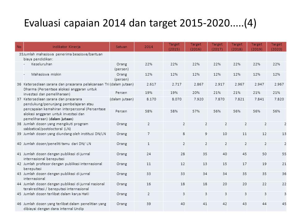 Evaluasi capaian 2014 dan target 2015-2020.....(4) NoIndikator KinerjaSatuan2014 Target (2015) Target (2016) Target (2017) Target (2018) Target (2019) Target (2020) 35Jumlah mahasiswa penerima beasiswa/bantuan biaya pendidikan: - KeseluruhanOrang (persen) 22% - Mahasiswa miskinOrang (persen) 12% 36 Ketersediaan sarana dan prasarana pelaksanaan Tri Dharma (Persentase alokasi anggaran untuk investasi dan pemeliharaan) (dalam jutaan) 2.617 2.717 2.867 2.917 2.967 2.947 2.967 Persen 19% 20%21% 37 Ketersediaan sarana dan prasarana pendukung/penunjang pembelajaran atau pencapaian kemahiran interpersonal (Persentase alokasi anggaran untuk investasi dan pemeliharaan) (dalam jutaan) (dalam jutaan) 8.170 8.070 7.920 7.870 7.821 7.841 7.820 Persen 58% 57%56% 38Jumlah dosen yang mengikuti program sabbatical/postdoctoral (LN) Orang2222222 39Jumlah dosen yang diundang oleh institusi DN/LNOrang78910111213 40Jumlah dosen/peneliti tamu dari DN/ LNOrang1222222 41Jumlah dosen dengan publikasi di jurnal internasional bereputasi Orang24283540455055 42Jumlah profesor dengan publikasi internasional bereputasi Orang11121315171921 43Jumlah dosen dengan publikasi di jurnal internasional Orang33 34 35 36 44Jumlah dosen dengan publikasi di jurnal nasional terakreditasi / bereputasi internasional Orang1618 20 22 45Jumlah dosen terlibat dalam karya HaKIOrang2333333 46Jumlah dosen yang terlibat dalam penelitian yang dibiayai dengan dana internal Undip Orang39404142434445