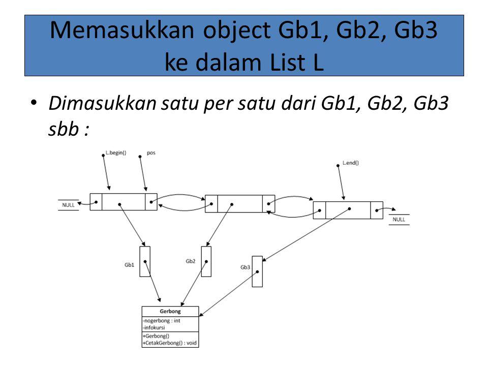 Memasukkan object Gb1, Gb2, Gb3 ke dalam List L Dimasukkan satu per satu dari Gb1, Gb2, Gb3 sbb :