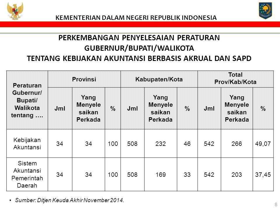 PERKEMBANGAN PENYELESAIAN PERATURAN GUBERNUR TENTANG KEBIJAKAN AKUNTANSI BERBASIS AKRUAL & SAPD Sumber Data : Ditjen Keuangan Daerah Akhir November 2014 9 KEMENTERIAN DALAM NEGERI REPUBLIK INDONESIA