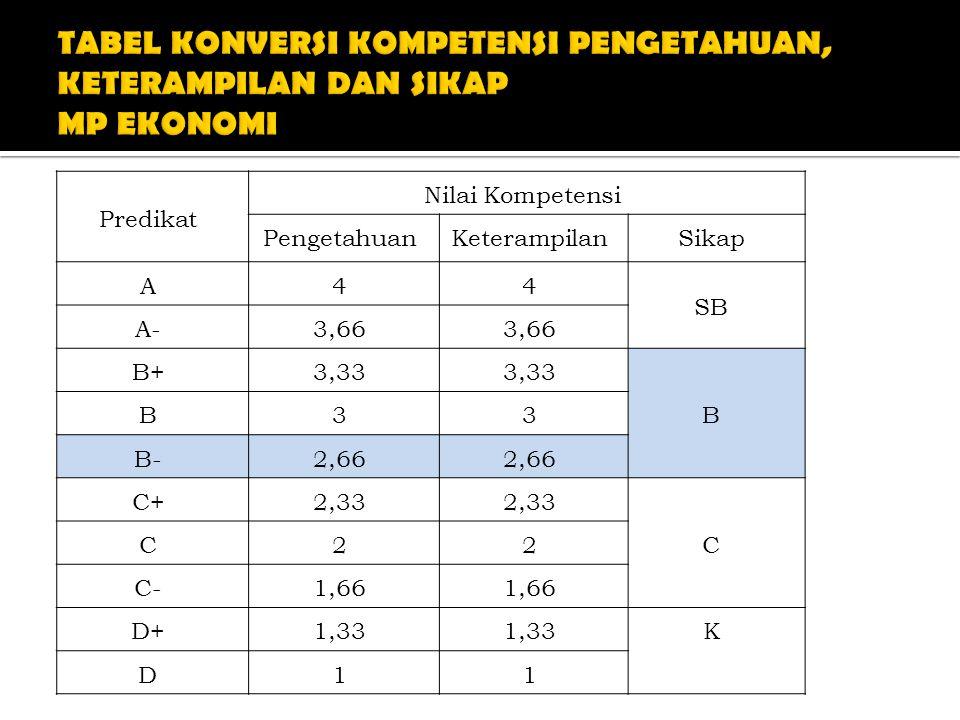 Predikat Nilai Kompetensi PengetahuanKeterampilanSikap A44 SB A-3,66 B+3,33 B B33 B-2,66 C+2,33 C C22 C-1,66 D+1,33 K D11