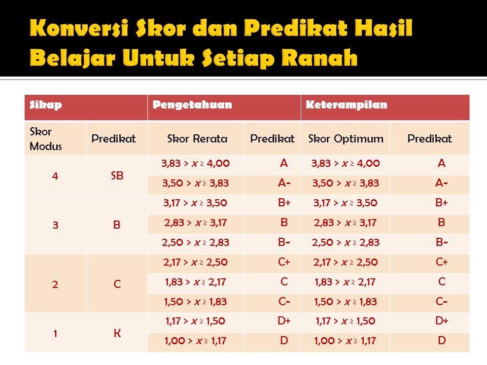 SikapPengetahuanKeterampilan Skor Modus PredikatSkor RerataPredikatSkor OptimumPredikat 4SB 3,83 > x ≥ 4,00A A 3,50 > x ≥ 3,83A-3,50 > x ≥ 3,83A- 3B 3
