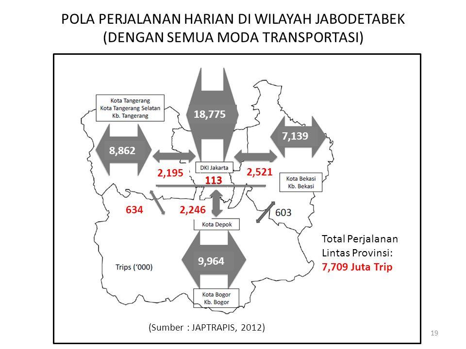 POLA PERJALANAN HARIAN DI WILAYAH JABODETABEK (DENGAN SEMUA MODA TRANSPORTASI) (Sumber : JAPTRAPIS, 2012) 2,521 2,195 2,246 113 634 Total Perjalanan L