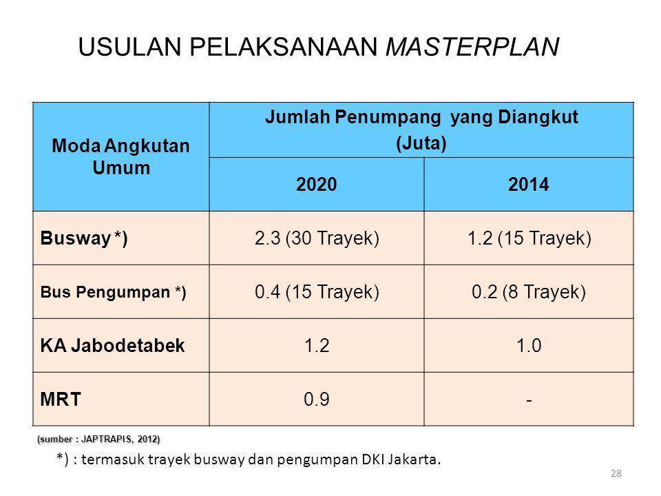 Moda Angkutan Umum Jumlah Penumpang yang Diangkut (Juta) 20202014 Busway *)2.3 (30 Trayek)1.2 (15 Trayek) Bus Pengumpan *) 0.4 (15 Trayek)0.2 (8 Traye