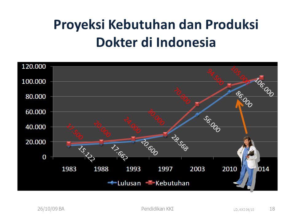Proyeksi Kebutuhan dan Produksi Dokter di Indonesia 26/10/09 BAPendidikan KKI18 LD, KKI 06/10