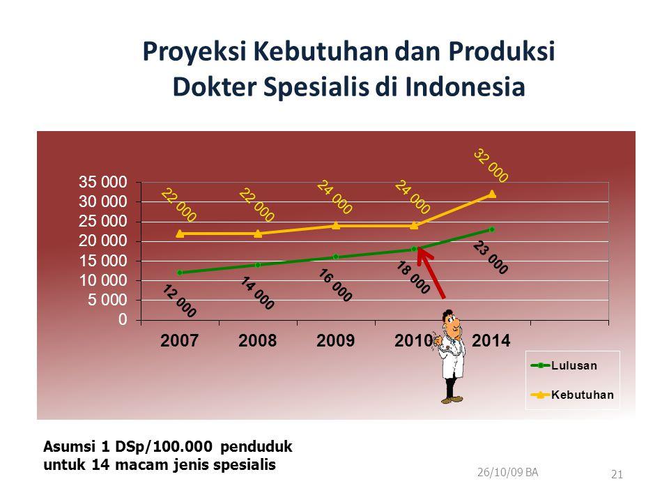Proyeksi Kebutuhan dan Produksi Dokter Spesialis di Indonesia 26/10/09 BA 21 Asumsi 1 DSp/100.000 penduduk untuk 14 macam jenis spesialis