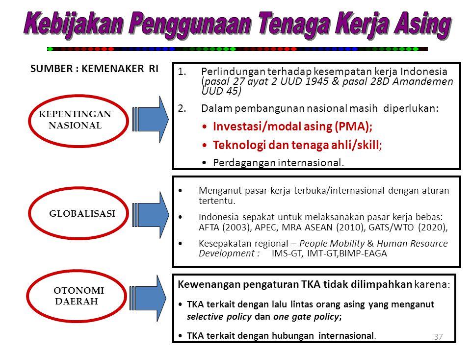 37 KEPENTINGAN NASIONAL GLOBALISASI 1.Perlindungan terhadap kesempatan kerja Indonesia (pasal 27 ayat 2 UUD 1945 & pasal 28D Amandemen UUD 45) 2.Dalam