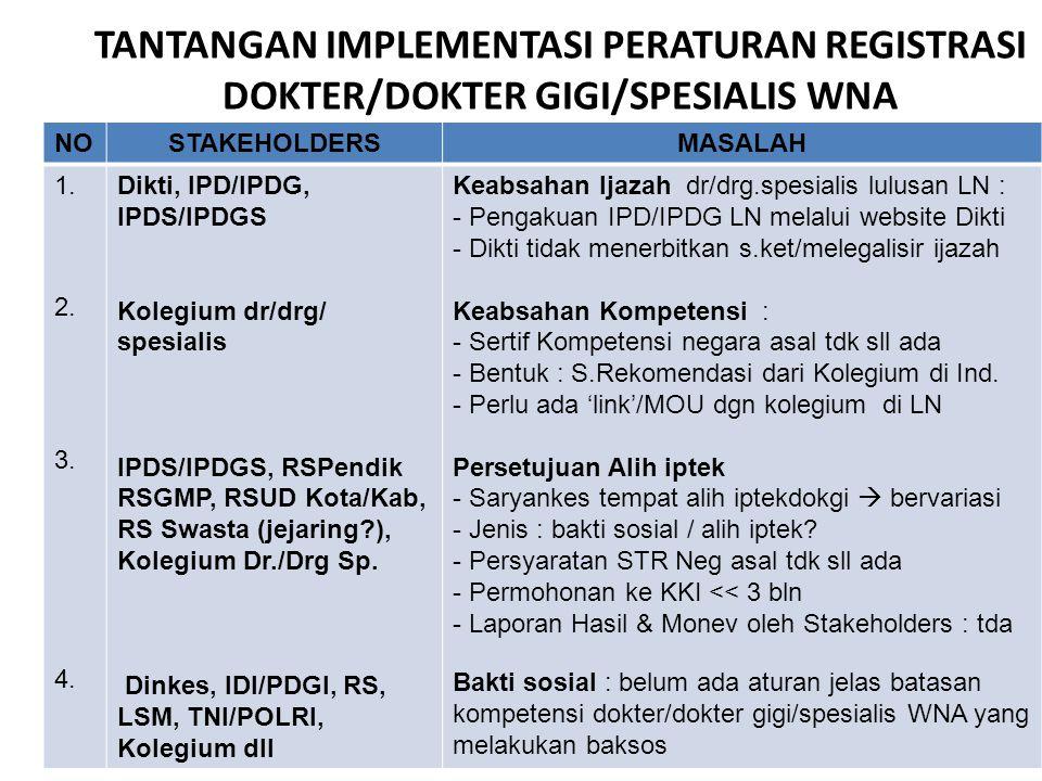 TANTANGAN IMPLEMENTASI PERATURAN REGISTRASI DOKTER/DOKTER GIGI/SPESIALIS WNA NOSTAKEHOLDERSMASALAH 1. 2. 3. 4. Dikti, IPD/IPDG, IPDS/IPDGS Kolegium dr