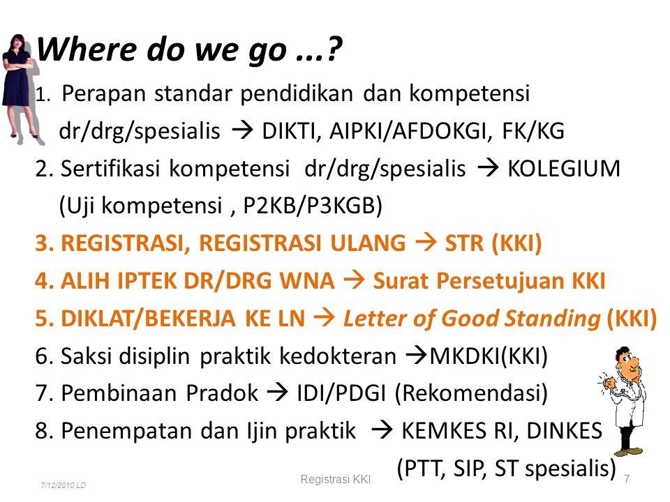 Where do we go...? 1. Perapan standar pendidikan dan kompetensi dr/drg/spesialis  DIKTI, AIPKI/AFDOKGI, FK/KG 2. Sertifikasi kompetensi dr/drg/spesia