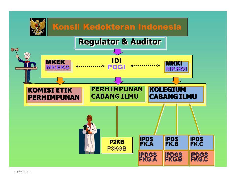 Konsil Kedokteran Indonesia PERHIMPUNAN CABANG ILMU PERHIMPUNAN CABANG ILMU Regulator & Auditor MKKIMKKGIMKKIMKKGI IDI PDGI IPDSFK.CIPDSFK.CIPDSFK.BIP