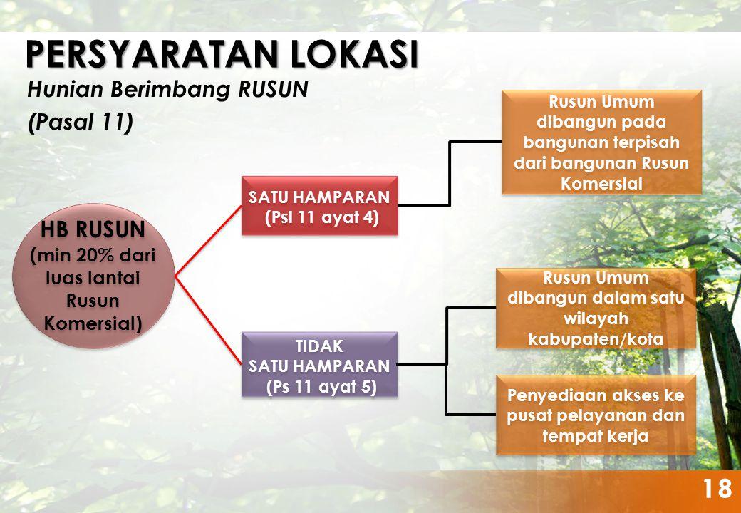 KEMENTERIAN PERUMAHAN RAKYAT REPUBLIK INDONESIA HB RUSUN (min 20% dari luas lantai Rusun Komersial) HB RUSUN (min 20% dari luas lantai Rusun Komersial