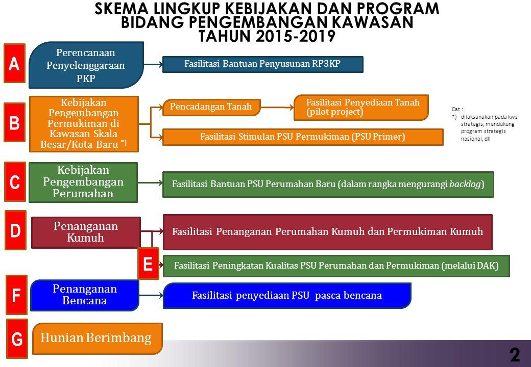 A.Rencana Pembangunan dan Pengembangan Perumahan dan Kawasan Permukiman (RP3KP) B.Fasilitasi Penyediaan Tanah (dalam rangka pencadangan tanah) C.Fasilitasi Penyediaan PSU Permukiman (PSU primer) D.Fasilitasi Penyediaan (Bantuan Stimulan) PSU Perumahan E.Fasilitasi Peningkatan Kualitas Perumahan Kumuh dan Permukiman Kumuh F.Fasilitasi Peningkatan Kualitas PSU Perumahan dan Permukiman (melalui DAK Bidang Perumahan dan Kawasan Permukiman G.Fasilitasi Penyediaan PSU Pasca Bencana H.Hunian Berimbang A.Rencana Pembangunan dan Pengembangan Perumahan dan Kawasan Permukiman (RP3KP) B.Fasilitasi Penyediaan Tanah (dalam rangka pencadangan tanah) C.Fasilitasi Penyediaan PSU Permukiman (PSU primer) D.Fasilitasi Penyediaan (Bantuan Stimulan) PSU Perumahan E.Fasilitasi Peningkatan Kualitas Perumahan Kumuh dan Permukiman Kumuh F.Fasilitasi Peningkatan Kualitas PSU Perumahan dan Permukiman (melalui DAK Bidang Perumahan dan Kawasan Permukiman G.Fasilitasi Penyediaan PSU Pasca Bencana H.Hunian Berimbang PROGRAM UTAMA PENGEMBANGAN KAWASAN TAHUN 2015-2019 3