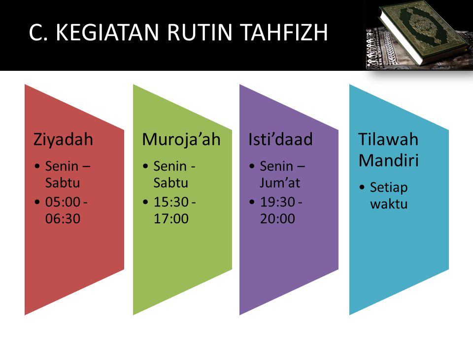 C. KEGIATAN RUTIN TAHFIZH Ziyadah Senin – Sabtu 05:00 - 06:30 Muroja'ah Senin - Sabtu 15:30 - 17:00 Isti'daad Senin – Jum'at 19:30 - 20:00 Tilawah Man