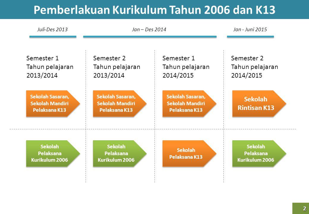 Pemberlakuan Kurikulum Tahun 2006 dan K13 2 2 Semester 1 Tahun pelajaran 2013/2014 Semester 2 Tahun pelajaran 2013/2014 Semester 1 Tahun pelajaran 201