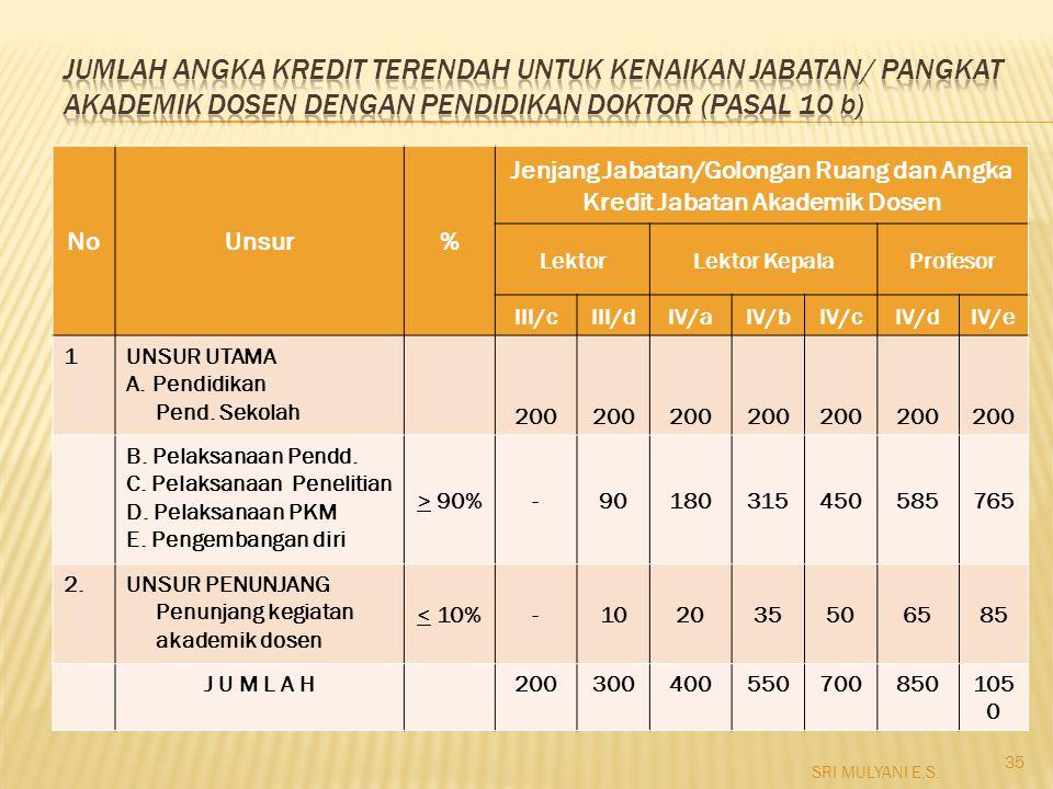NoUnsur% Jenjang Jabatan/Golongan Ruang dan Angka Kredit Jabatan Akademik Dosen LektorLektor KepalaProfesor III/cIII/dIV/aIV/bIV/cIV/dIV/e 1UNSUR UTAM