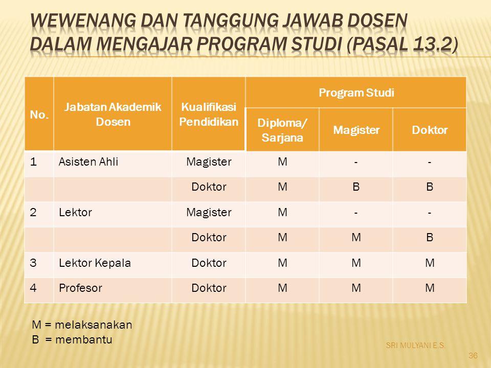 No. Jabatan Akademik Dosen Kualifikasi Pendidikan Program Studi Diploma/ Sarjana MagisterDoktor 1Asisten AhliMagisterM-- DoktorMBB 2LektorMagisterM--