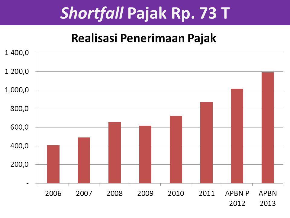 Shortfall Pajak Rp. 73 T