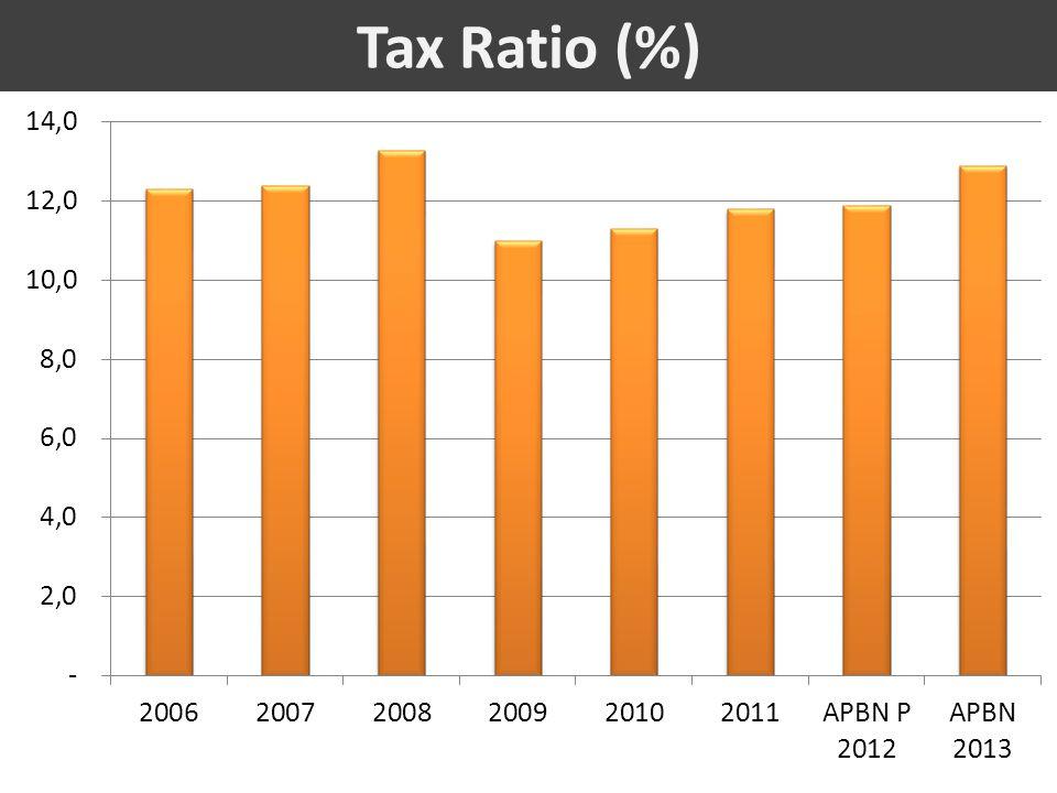 Tax Ratio (%)